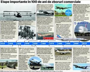 100 ani de zbor