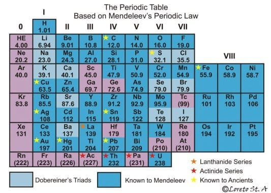 mendeleevs-periodic-table