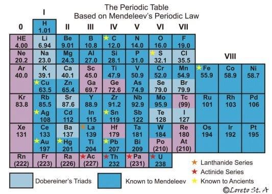 mendeleevs-periodic-table