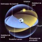 20 martie 2019 - Echinocţiul de primăvară (începutul primăverii astronomice)
