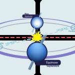 21 iunie 2019-Solstiţiul de vară (ora ora 18:54 - ora României) (ziua cea mai lungă, noaptea cea mai scurtă), începutul verii astronomice